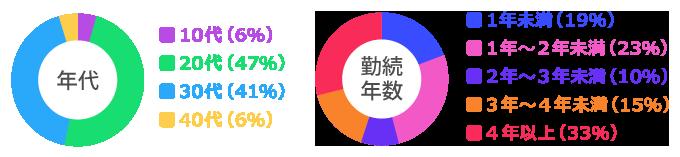 2キャバ大阪グループで働くスタッフの年代・勤続年数グラフ画像