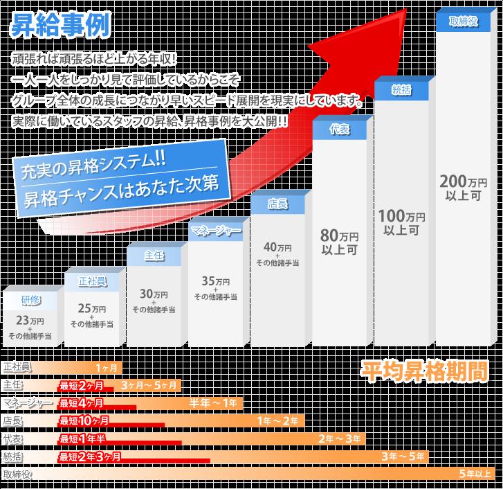 2キャバ大阪グループ昇給事例グラフ画像